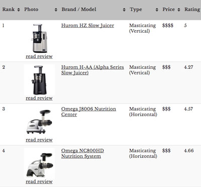 Compare Omega Masticating Juicers The Ultimate Juicer Comparison Chart