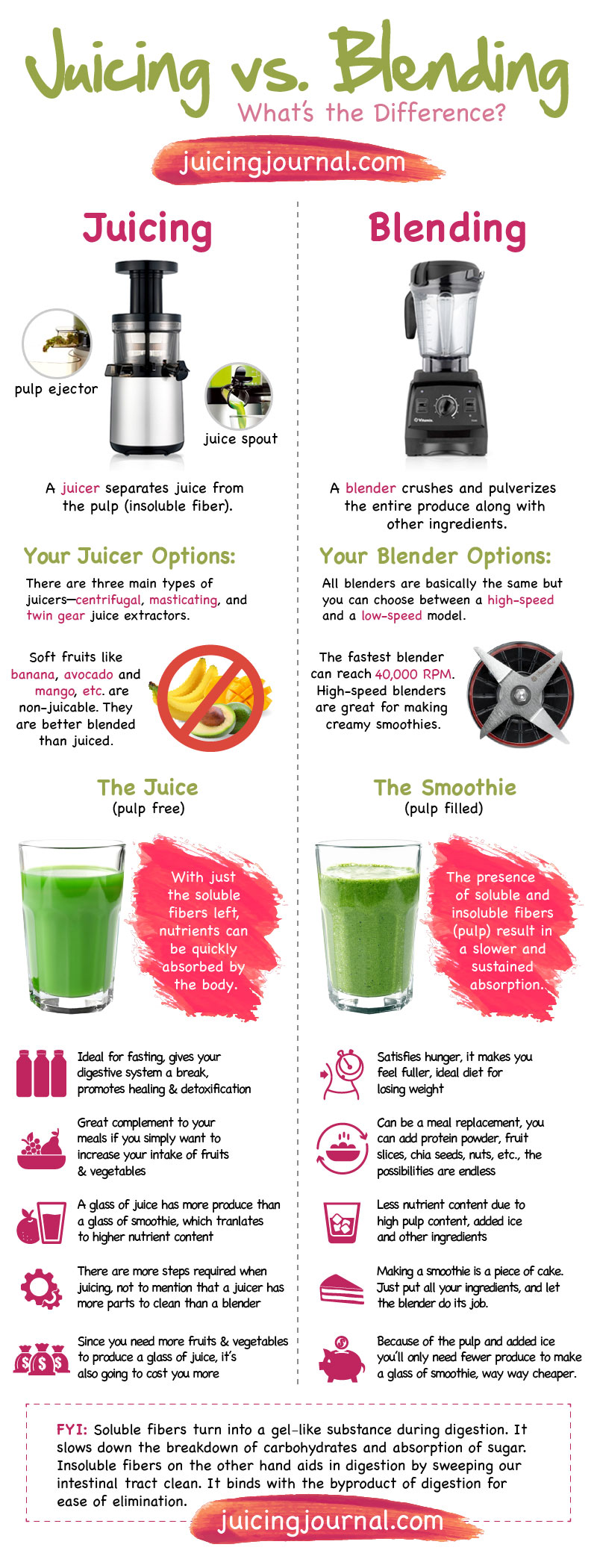 Juicing vs Blending Infographic